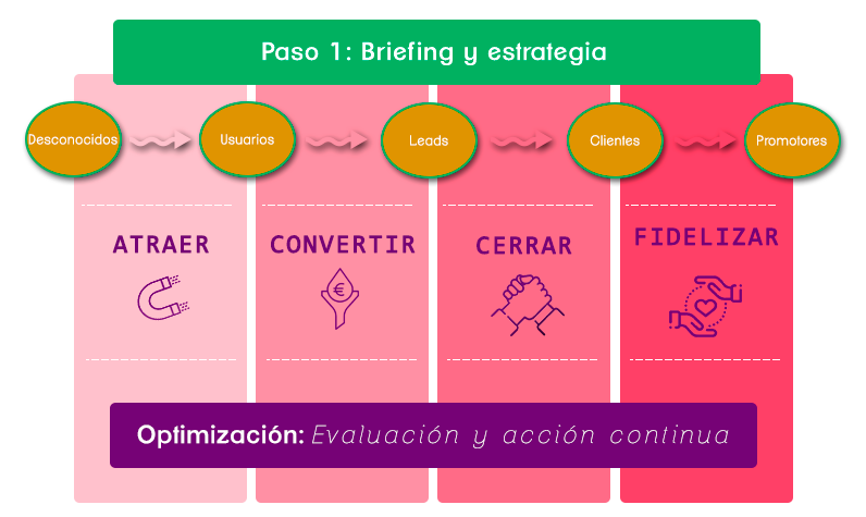 Estrategia de Inbound Marketing malaga