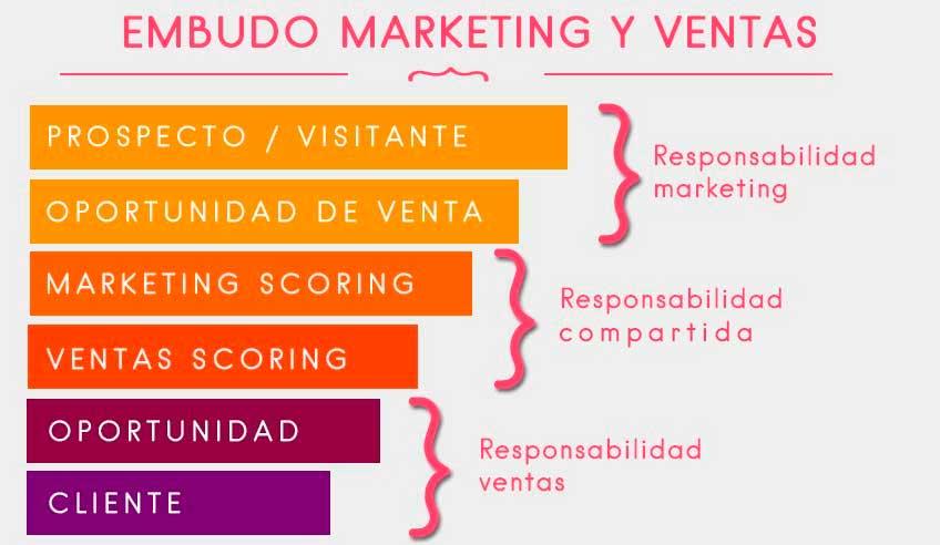 Embuda marketing y ventas